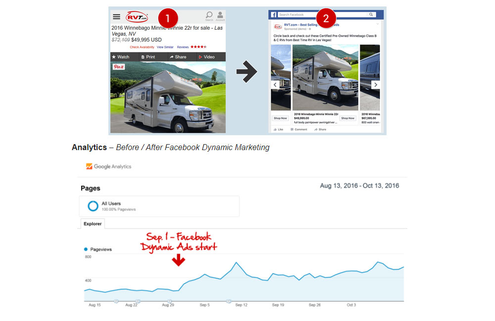 facebook remarketing advertising with rvt